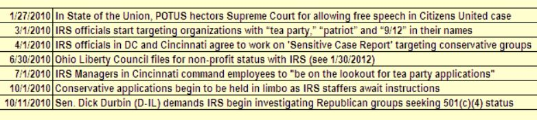 Doug Ross IRS Timeline Snippet