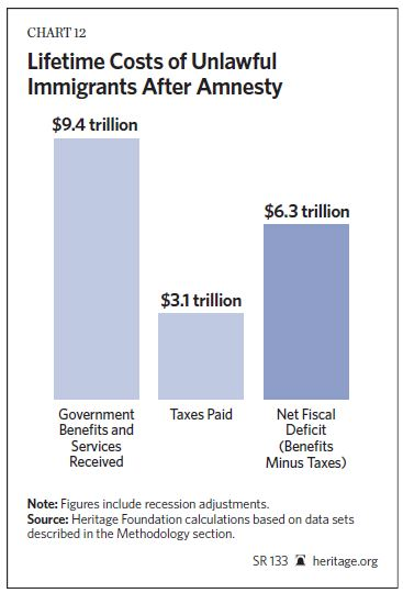 Heritage Foundation Chart 12 - Lifetime Cost of Unlawful Immigrants After Amnesty