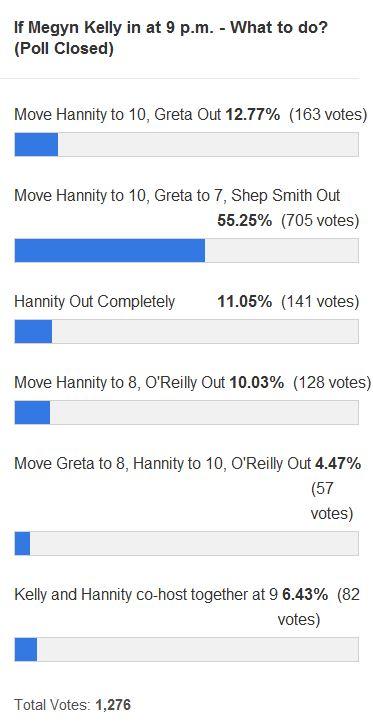 Reader Poll - Megyn Kelly