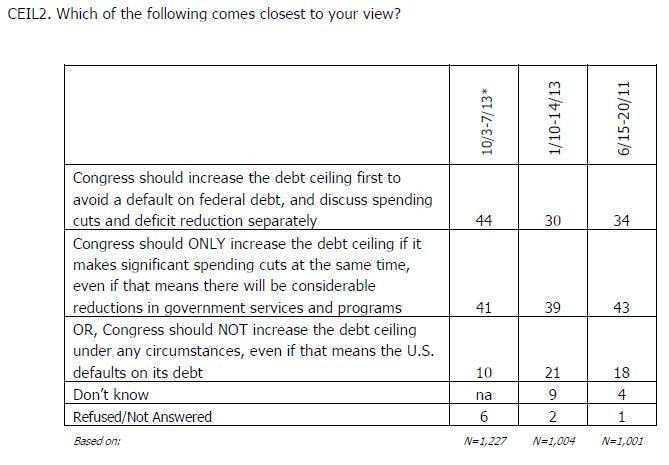 AP-Gfk Poll Q debt ceiling increase