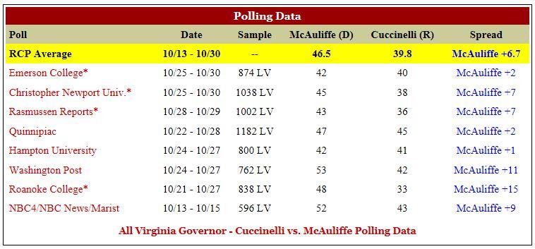 RCP VA Gov Polls 11-1-2013