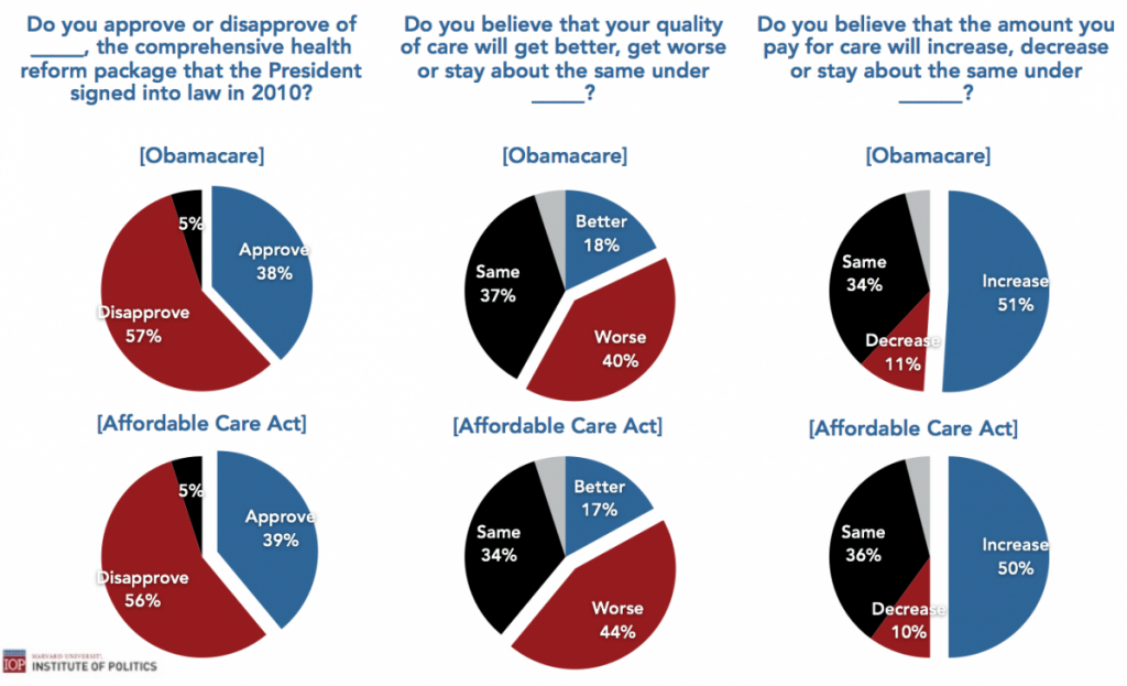 Harvard Survey Fall 2013 Millenial Obamacare