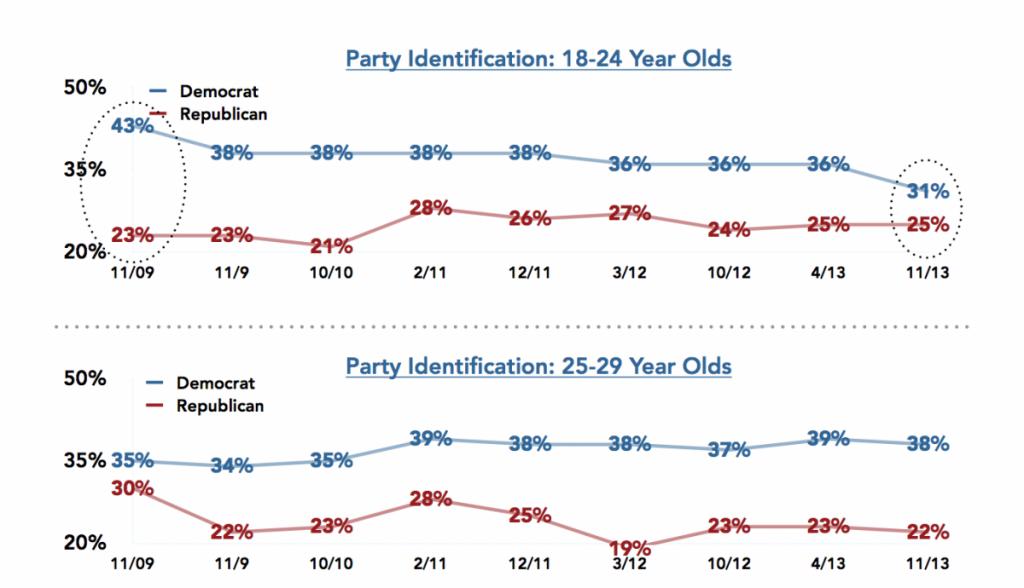 Harvard Survey Fall 2013 Millenial Party Identifications