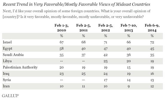Gallup Survey Israel Favorability February 2014