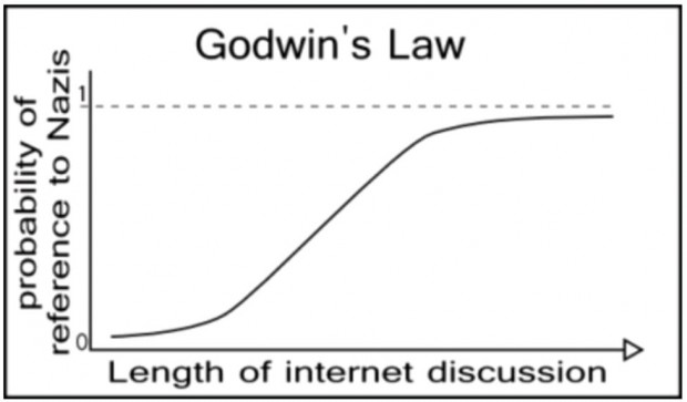 http://knowyourmeme.com/photos/39090-godwins-law
