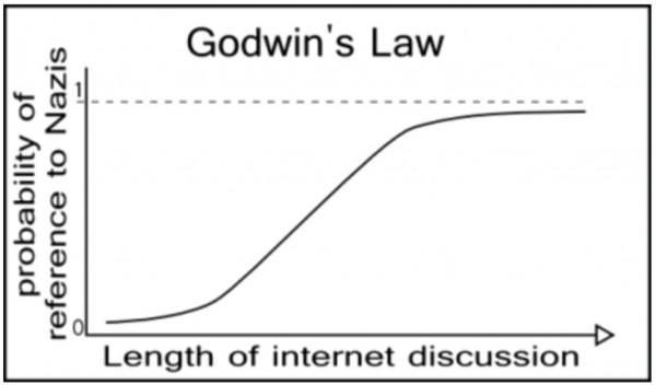 http://knowyourmeme.com/photos/39090-godwins-law