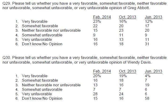 U Texas Poll Feb 2014 Abbott Davis favorability