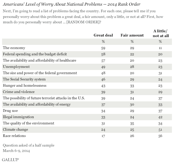 Gallup Voter Priority Poll March 2014