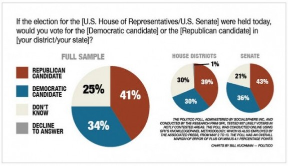 Politico Poll Pie Chart May 2014 House Senate