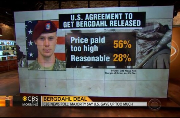 http://www.cbsnews.com/videos/bergdahl-prisoner-swap-cbs-news-poll-shows-majority-say-u-s-gave-up-too-much/