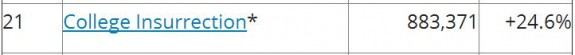 Tax Prof Blog Rankings 6-30-2014 College Insurrection