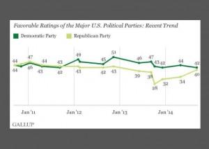 http://www.gallup.com/poll/176093/democratic-republican-party-favorable-ratings-similar.aspx