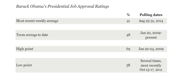 gallup approval sept 3