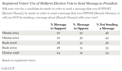 Gallup Registered Voters Message 2014 Election October