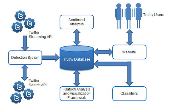 Truthy Architecture