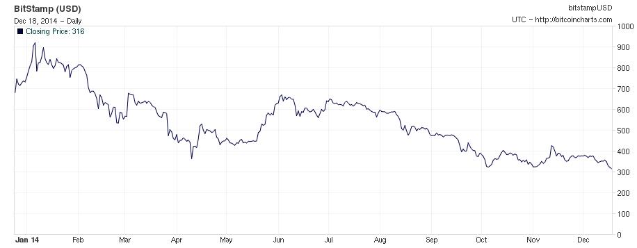 Bitcoin2014]