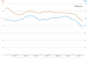 Chart from U.S. Energy Information Administration. Blue is WTI crude oil, orange is jet fuel.