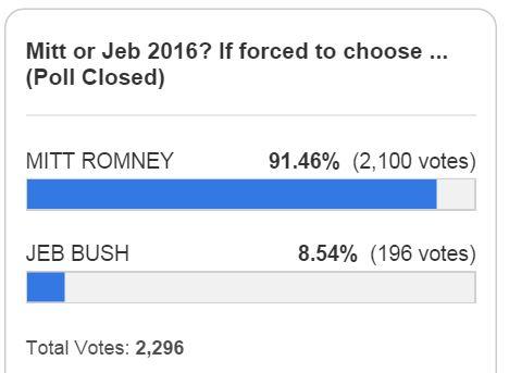 Mitt versus Jeb Legal Insurrection Poll Result January 2014