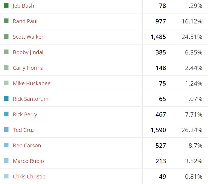 Pre-CPAC Reader Polls Results
