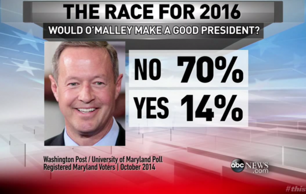 Martin O'Malley governor Maryland poll Hillary Clinton