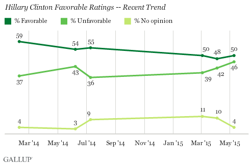 Hillary Clinton Favorability Ratings Trends 2016 President