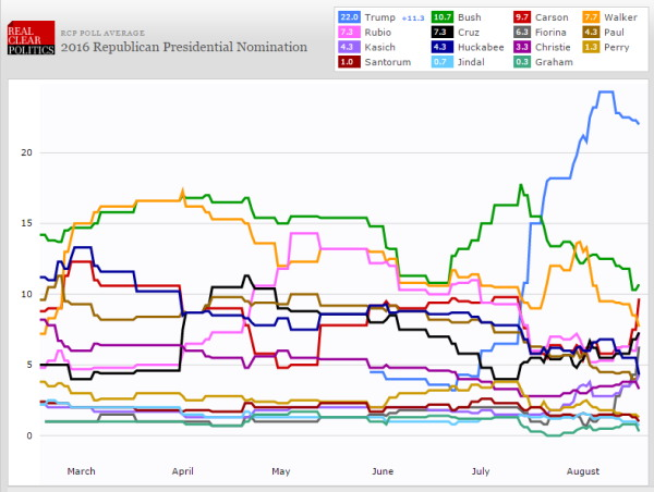 GOP nomination graph RCP