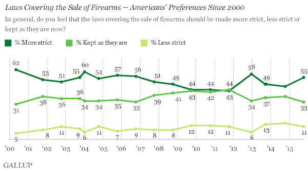gallup gun chart october 2015