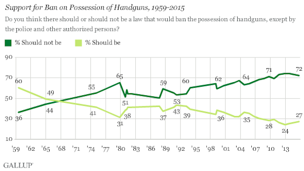 gallup handgun possession october 2015 chart