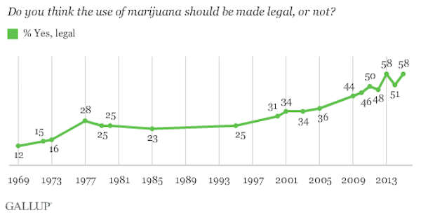 marijuana use support october 2015