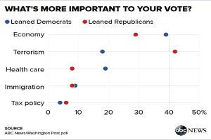 http://abcnews.go.com/Politics/sanders-gop-steady-terrorism-worries-back-poll/story?id=35337895