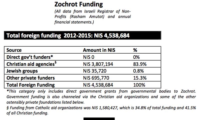Zochrot funding