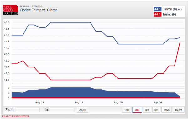 Real Clear Politics Average Polls 9-9-2016 Presidential Florida