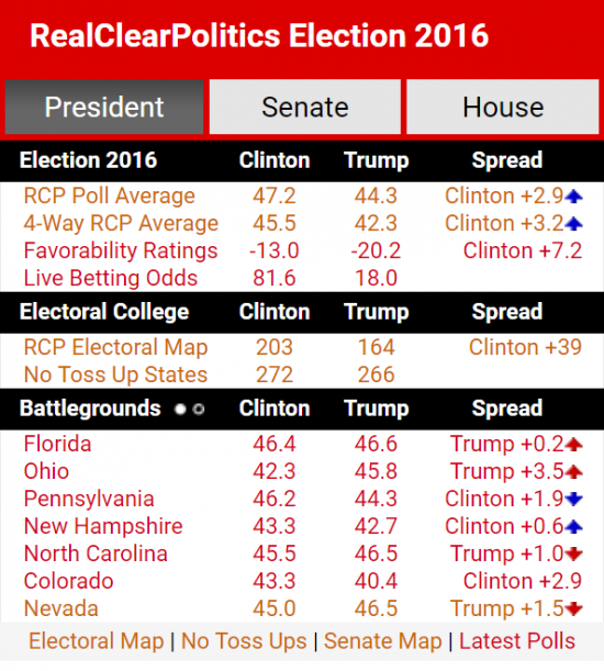 real-clear-politics-polls-11-7-2016