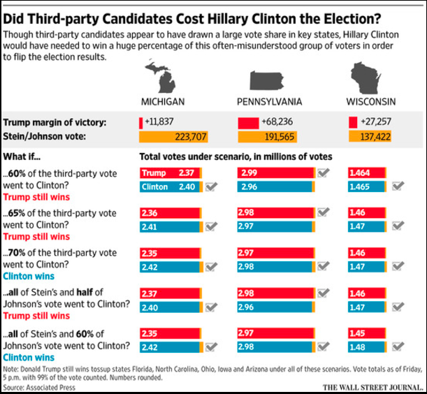 http://blogs.wsj.com/washwire/2016/11/14/how-third-party-voters-influenced-election-2016/?mod=djemCapitalJournalDaybreak