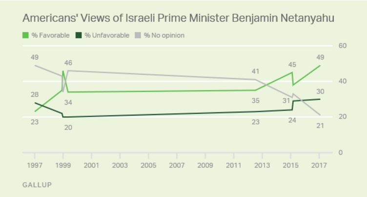 http://www.gallup.com/poll/203900/americans-tepid-palestinian-statehood.aspx?