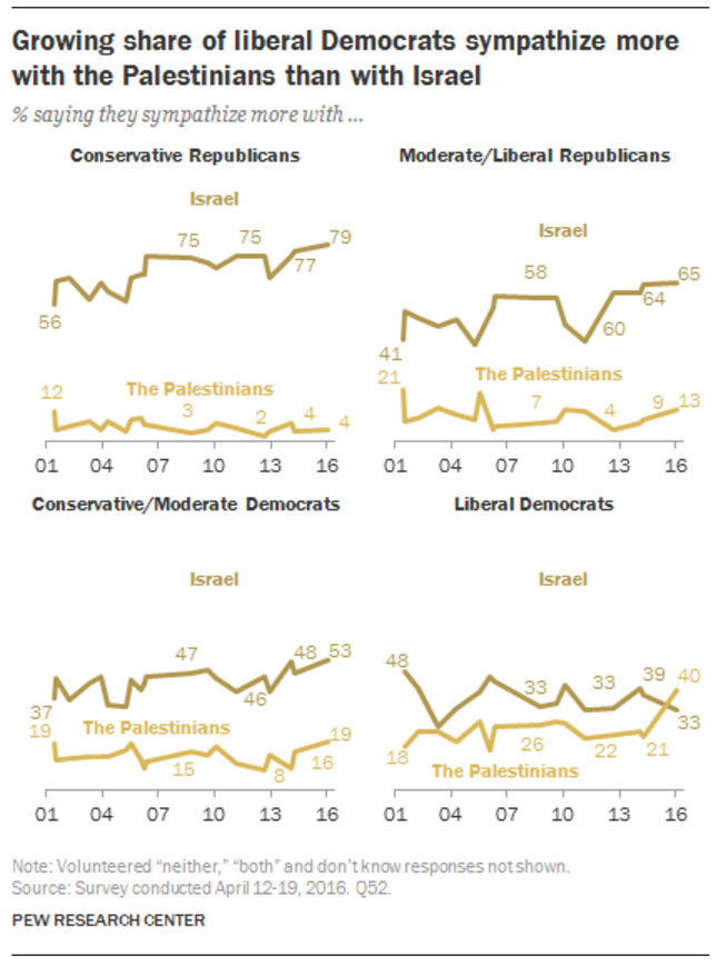 Pew Survey May 2016 Overall Sympathies by Ideology