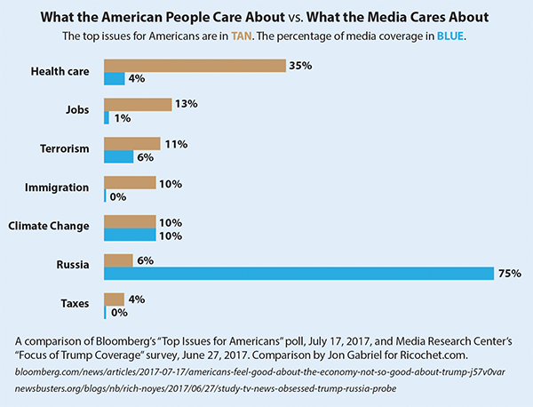 https://ricochet.com/442941/americans-care-vs-media-cares/
