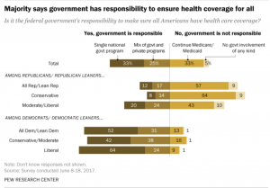http://www.pewresearch.org/fact-tank/2017/06/23/public-support-for-single-payer-health-coverage-grows-driven-by-democrats/?utm_content=buffer3edfc&utm_medium=social&utm_source=twitter.com&utm_campaign=buffer