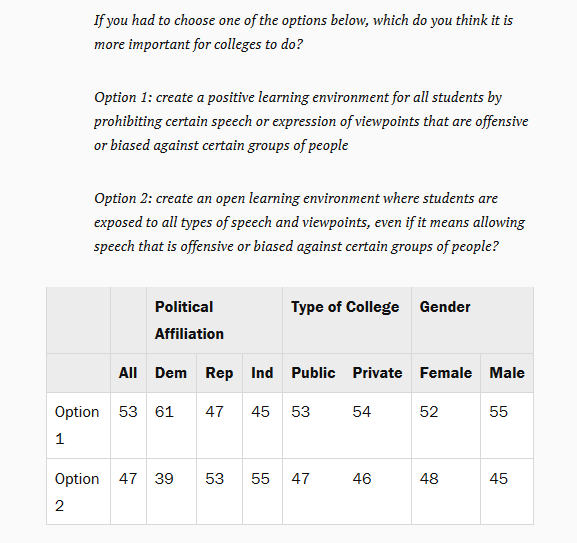 https://www.brookings.edu/blog/fixgov/2017/09/18/views-among-college-students-regarding-the-first-amendment-results-from-a-new-survey/