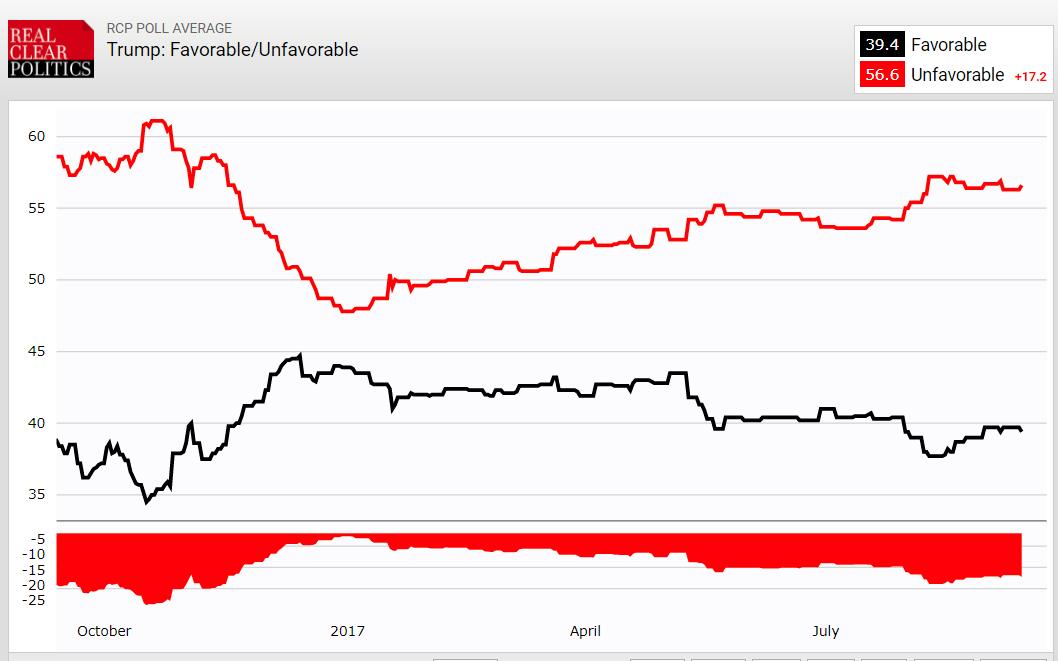 https://www.realclearpolitics.com/epolls/other/trump_favorableunfavorable-5493.html