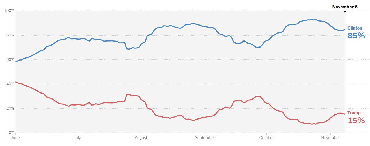 https://www.nytimes.com/interactive/2016/upshot/presidential-polls-forecast.html