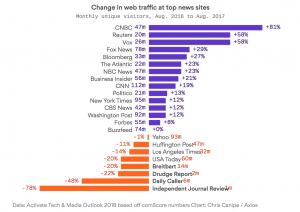 https://www.axios.com/analysis-conservative-media-traffic-slump-1513306399-67a04778-6f84-4988-9f9a-07f4a85fb1c4.html