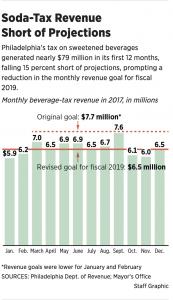 http://www.philly.com/philly/news/pennsylvania/philadelphia-soda-tax-revenue-preschool-20180301.html