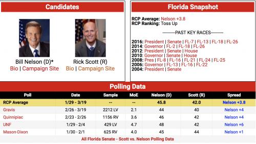https://www.realclearpolitics.com/epolls/2018/senate/fl/florida_senate_scott_vs_nelson-6246.html