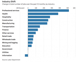 https://www.wsj.com/livecoverage/april-2018-jobs-report-analysis?mod=article_inline