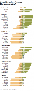 http://www.pewglobal.org/2013/06/04/the-global-divide-on-homosexuality/