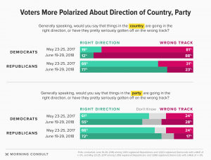 https://morningconsult.com/2018/07/23/what-democrats-and-republicans-are-prioritizing-ahead-of-the-midterms/