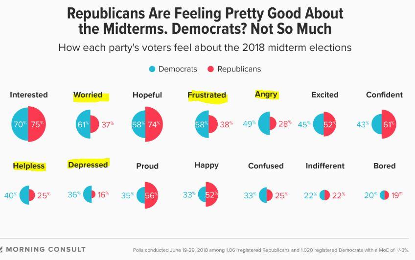 https://morningconsult.com/2018/07/23/democrats-anger-may-retake-the-house/