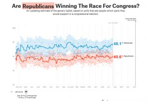 https://projects.fivethirtyeight.com/congress-generic-ballot-polls/?ex_cid=rrpromo