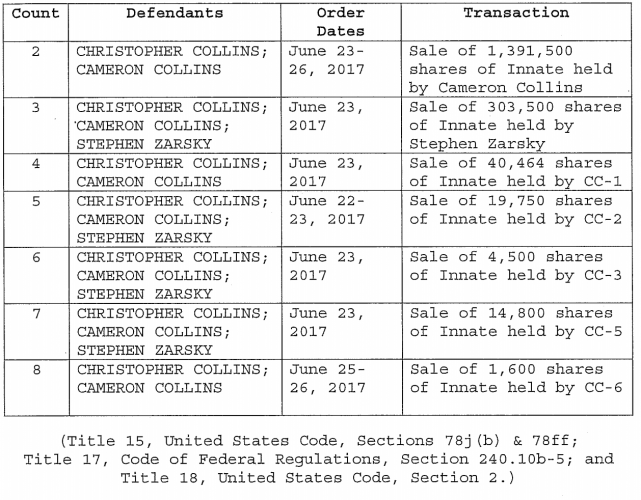 https://assets.documentcloud.org/documents/4639631/U-S-v-Christopher-Collins-Et-Al-Indictment-18-Cr.pdf